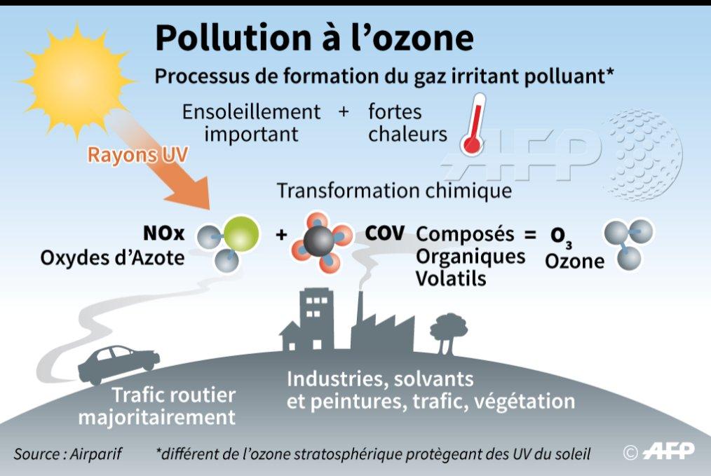La formation de l 39 ozone issu de la transformation chimique des oxydes d azote nox et des - Composes organiques volatils ...