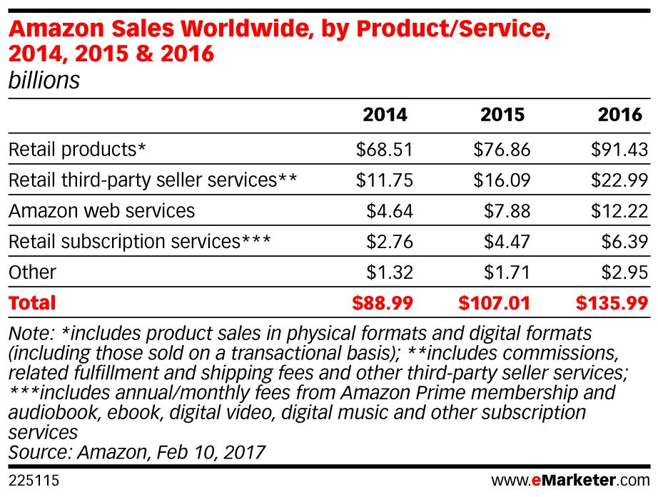 .@Amazon's innovative approach could mean huge changes for the #grocery sector: https://t.co/ragI3u3H0i https://t.co/jBtlhcKV3k