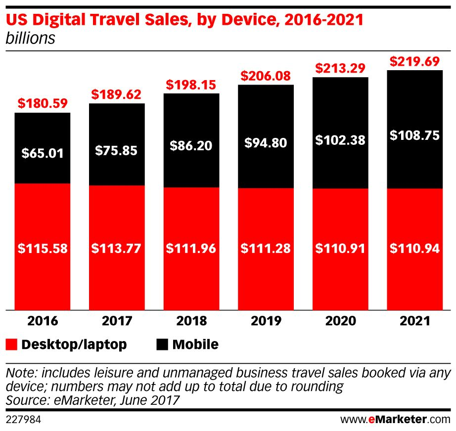 This year, #digital #travel sales in the US will reach $189.62 billion: https://t.co/k2jRMbtfS9 https://t.co/4ff82Vxmr0