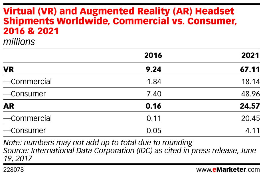 Shipments of virtual (#VR) and augmented reality (#AR) devices have surged worldwide: https://t.co/zbtY5LLDCF https://t.co/sgPuSp9rb8
