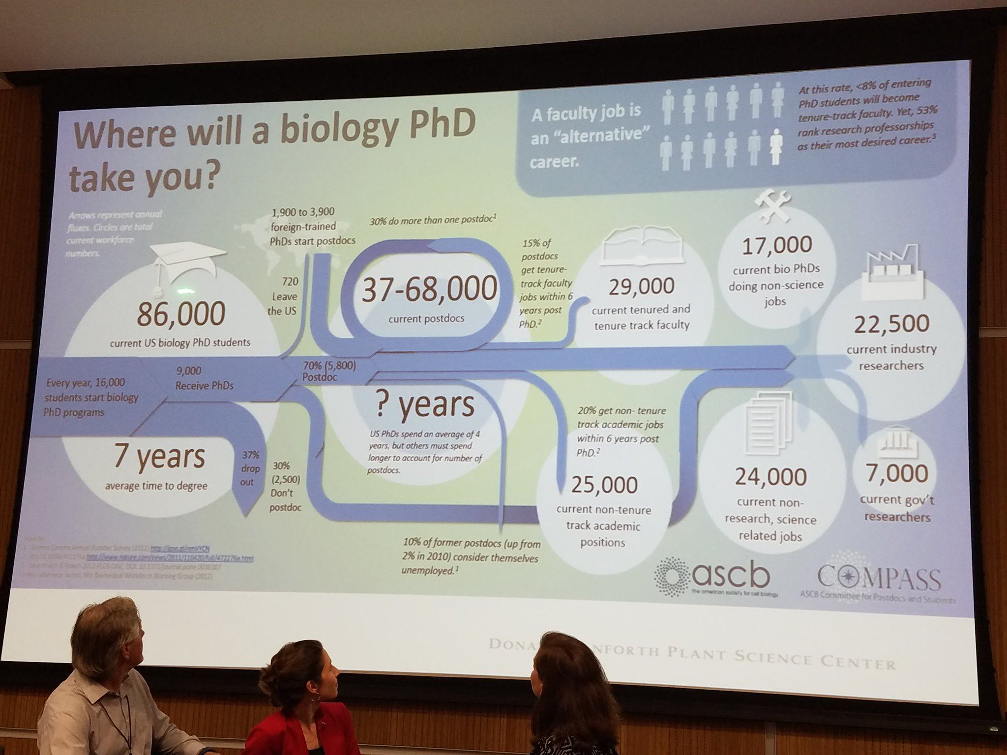 @DanforthCenter @ThePubClub Sam: shares stats of careers in science. Take Home: Academia is the #AlternativeCareer ! #icar2017 #TPCOnTheRoad #DiverseSkills https://t.co/rHoB1BVU5W