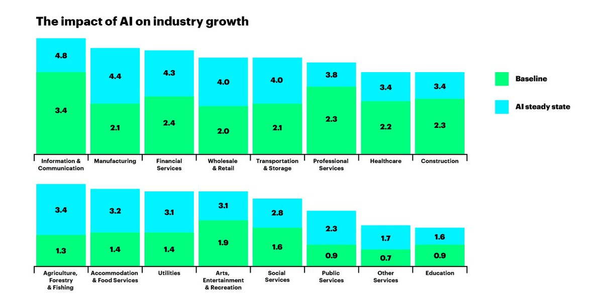 Accenture: Artificial intelligence to boost profits across industries  #AI #fintech #retail #HealthTech #tech   https:// newsroom.accenture.com/news/accenture -report-artificial-intelligence-has-potential-to-increase-corporate-profitability-in-16-industries-by-an-average-of-38-percent-by-2035.htm &nbsp; … <br>http://pic.twitter.com/fFgneMpPKs