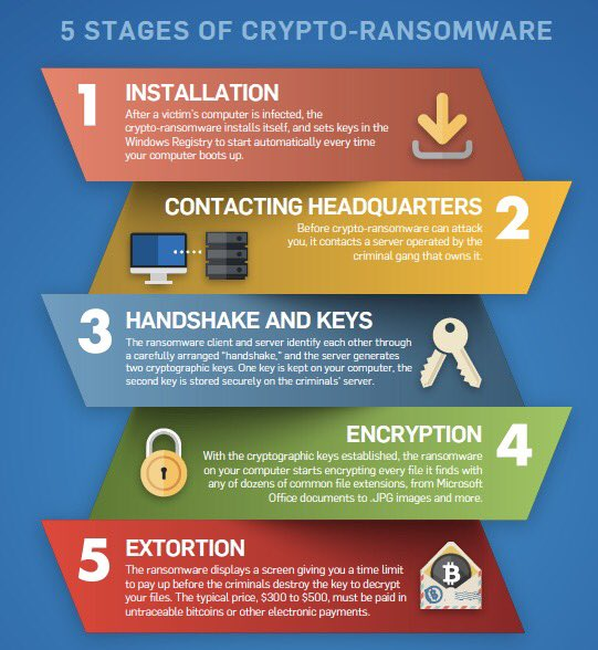 5 Stages of #Ransomware attack! #Cybersecurity #CyberAttacks #Firewall #Hackers  #infosec #Cybercrime  #CyberWarfare #IoT #StartUp #BigData<br>http://pic.twitter.com/hhEHYdmra1