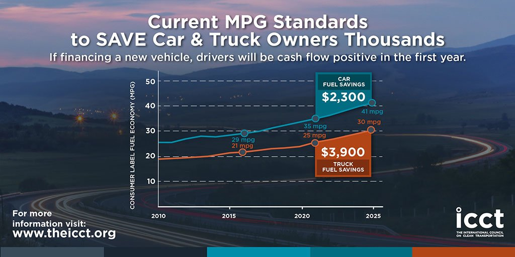 If financing, drivers are cash flow positive the minute they buy a new car/truck under current #mpg rules @TheICCT  http://www. theicct.org/consumer-benef its-ldv-efficiency-us-2030 &nbsp; … <br>http://pic.twitter.com/ltShK742fu