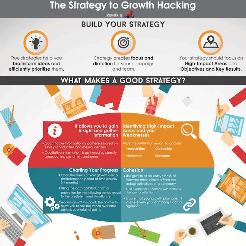 What makes a good #GrowthHacking strategy? #Leadership #Innovation  #bigdata #makeyourownlane #defstar5 #IoT #retail #socialmedia #Marketing<br>http://pic.twitter.com/G0VEZMYN7g