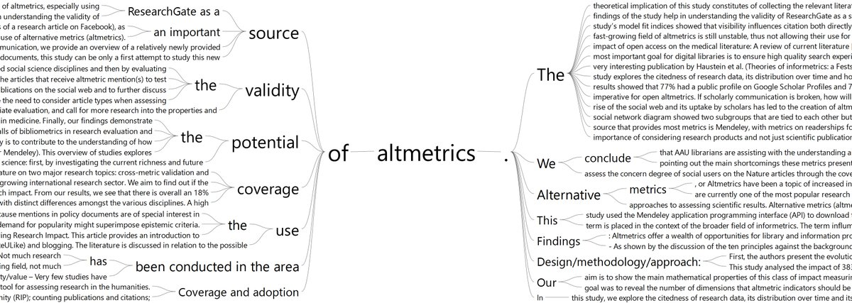 A snapshot for an interactive word tree for altmetrics from 156 abstracts in scopus. Just for fun. #altmetrics #altmetria<br>http://pic.twitter.com/BW84s9TdnB