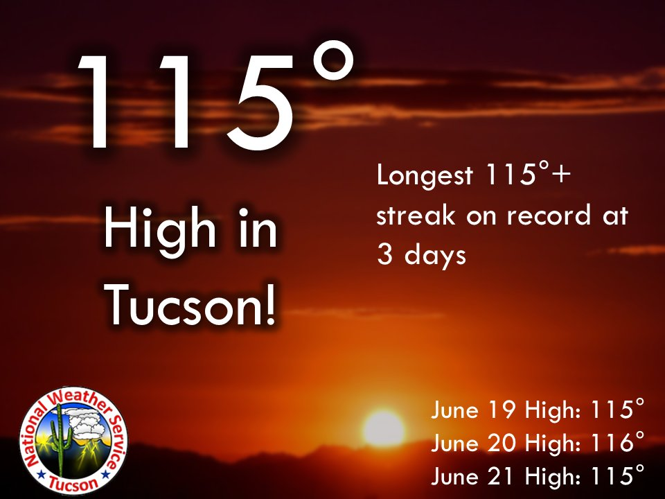 115° was the high in Tucson today. This is now the longest streak of 115° days on record. #azwx