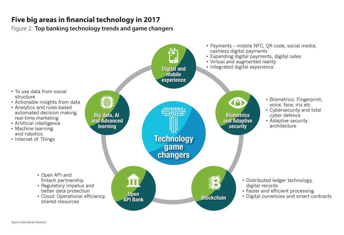 5 Innovation Disruptions  in Financial Tech This Year  #mpgvip #defstar5 #makeyourownlane #Digital #Startup #AI #Blockchain #Bitcoin #Trends <br>http://pic.twitter.com/9nJZzwK6jJ