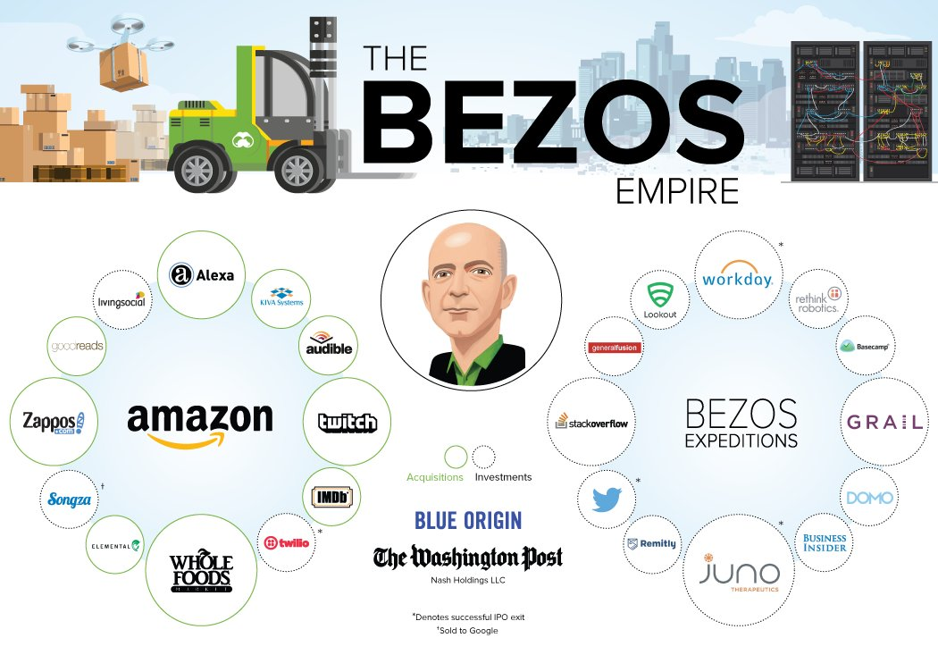 It's not just Amazon and Whole Foods: Here's the enormous Jeff Bezos empire, in one chart https://t.co/JJKKahuyV7