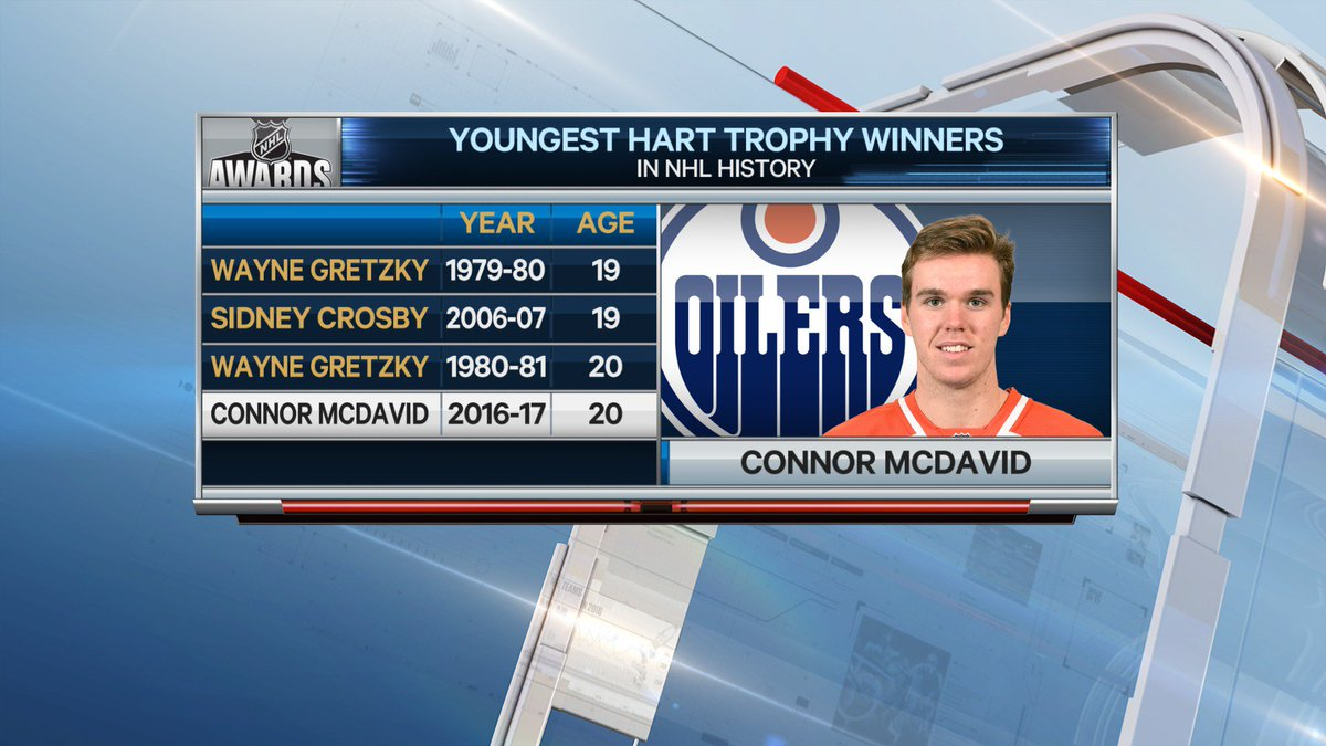 #Oilers Connor McDavid is the 4th player Age 20 or younger to win the...