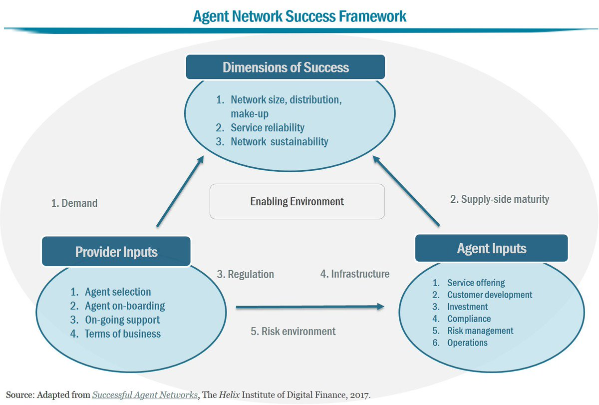There is no single recipe for agent success. A best-fit #agentnetwork drives forward providers' DFS objectives #Fintech #FinancialInclusion <br>http://pic.twitter.com/2iUncs54pR
