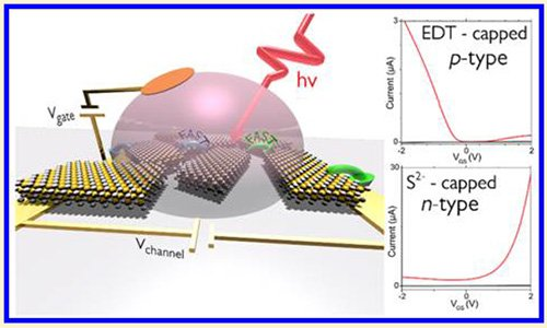 &quot;Charge dynamics &amp; optolectronic properties in HgTe colloidal quantum wells&quot; #TEMPO_Beamline #INSP #LPEM #Voxtel  http:// bit.ly/2rNz0FW  &nbsp;  <br>http://pic.twitter.com/jNgmGipTym