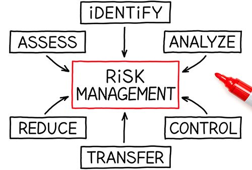 risk management midterm Solutions to exam 1 1 (chapter 1, slides, q3) suppose there are two investmentsthe expected returns from the investments are 10% and 15%, the standard deviation of the returns are 16% and 24%, and the correlation between returns is 02let w1 be the proportion of wealth put into the first investment.