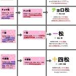 公式サイトの六つ子の紹介文変化まとめ(1期1クール目、1期2クール目、2期) pic.twitter…