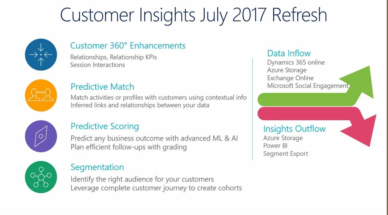 Customer Insights July 2017 Refresh, Customer 360, Predictive Match and Scoring, Segementation @MSFTDynamics365 #MSDyn365 https://t.co/oy34yxsPmQ