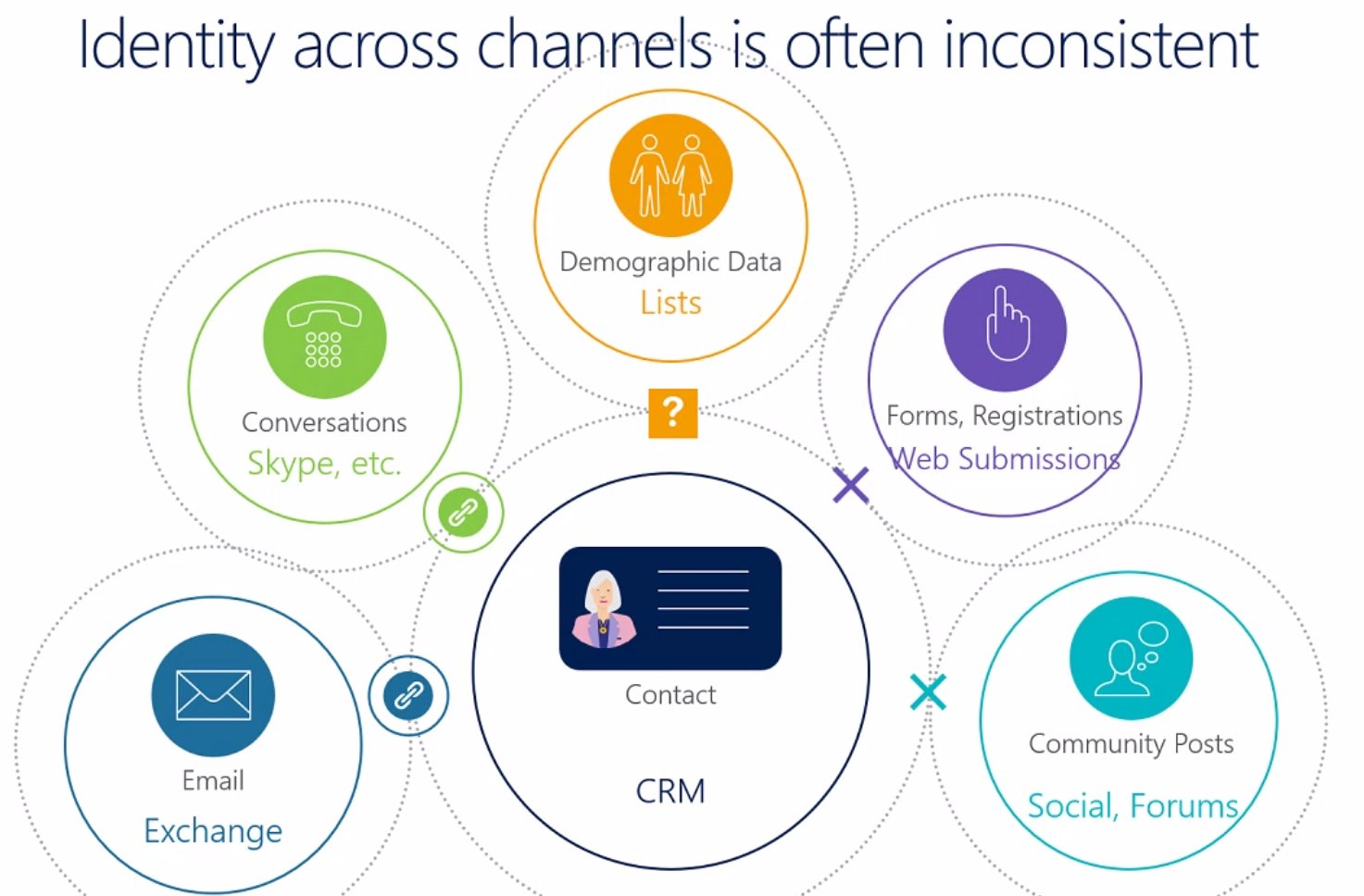 #MSDyn365 Customer Insights tries to tackle the problem of linking various identities of the same customer with Predictive Match. https://t.co/Xe7qIEuiIV