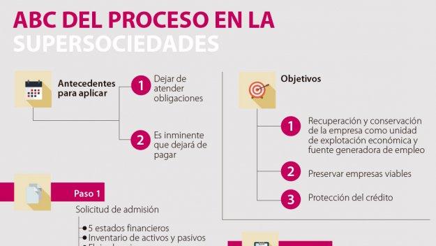 ¿Cómo se hace una reorganización empresarial? https://t.co/2TaCko8yPO...