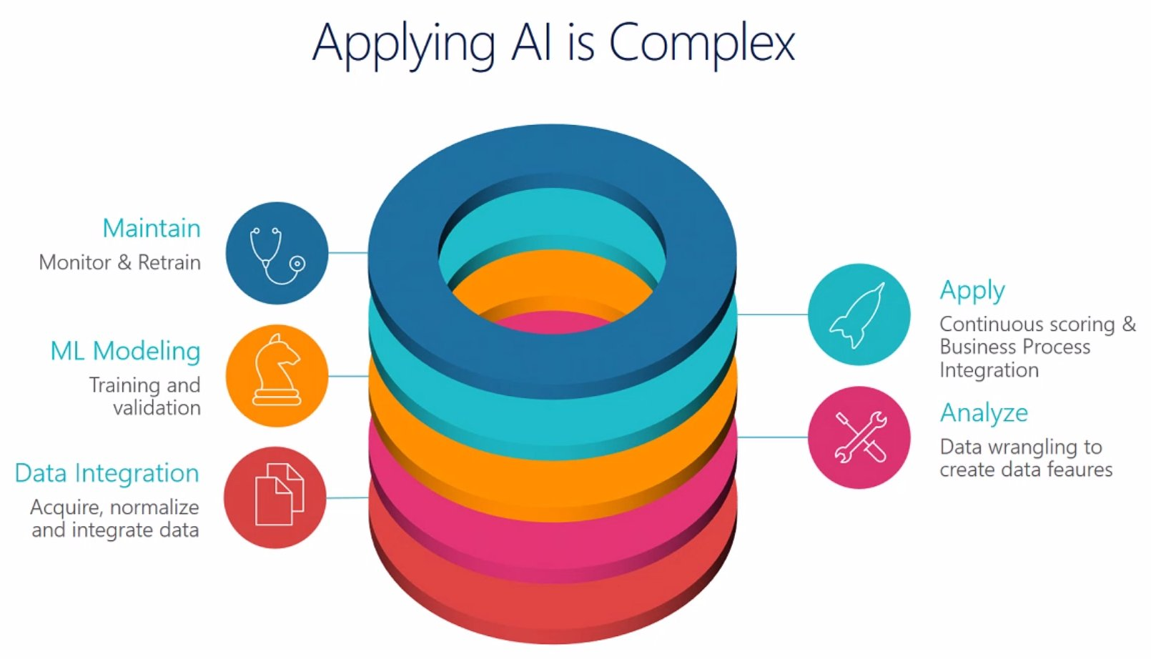 """""""Nobody knew applying AI could be so complicated."""" Well, actually #MSFT did know when they started building #MSDyn365 Customer Insights. https://t.co/N9oI2EXsAp"""