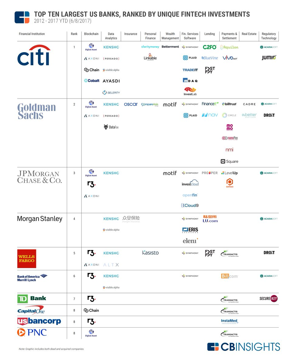 56 fintech, 72 rounds and $3.6 Billion Visualizing Where Major #US #Banks Have Invested in #Fintech #funding #CVC   http:// bit.ly/2tmyLDF  &nbsp;  <br>http://pic.twitter.com/pnMArkMAND