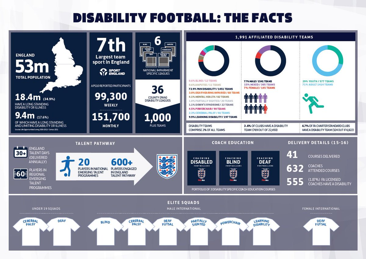 7th largest team sport in England. Disability Football. The Facts #Ability <br>http://pic.twitter.com/s4FxCuSRl2