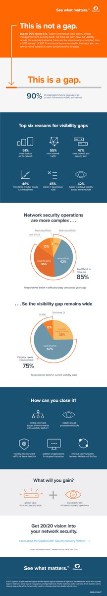 Have you seen our #SeeWhatMatters #infographic? Learn how to close the network #visibility gap. PDF:  https://www. gigamon.com/content/dam/re source-library/english/infographic/in-see-what-matters.pdf &nbsp; …  #SeeWhatMatters <br>http://pic.twitter.com/flTfoHY57L