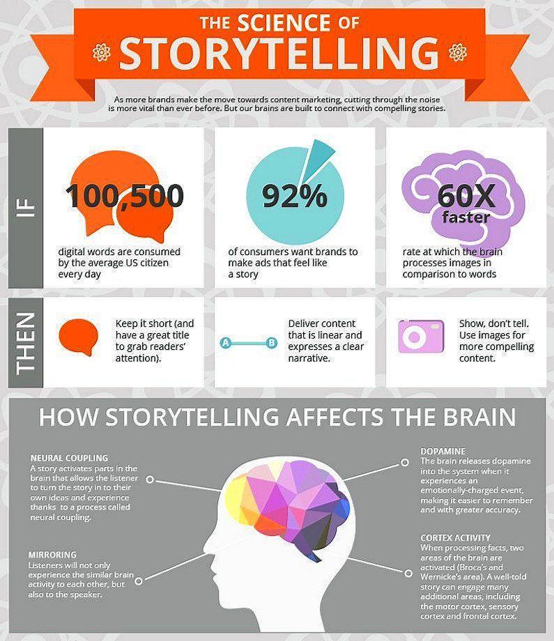 The Science of #Storytelling  #ContentMarketing #content @ipfconline1 #makeyourownlane #defstar5 #mpgvip #Branding #DigitalMarketing<br>http://pic.twitter.com/L33XA3sXFp