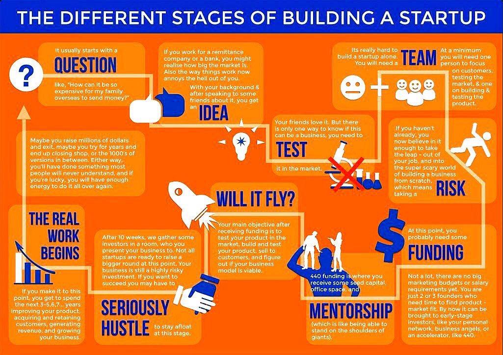 Workflow of a #startup in 1 #Infographics MT @ipfconline1  #fintech #insurtech #4IR #defstar5 #makeyourownlane<br>http://pic.twitter.com/stqna7oBMl