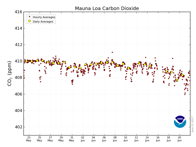 408.31 parts per million (ppm) #CO2 in atmosphere June 20, 2017  #NOAA Mauna Loa data via  https://www. co2.earth/daily-co2  &nbsp;  <br>http://pic.twitter.com/0fTXRizGbS