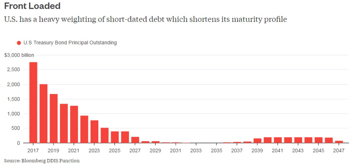 The U.S. and Germany need to play a longer bond game https://t.co/A3hAdWlE52 via @gadfly