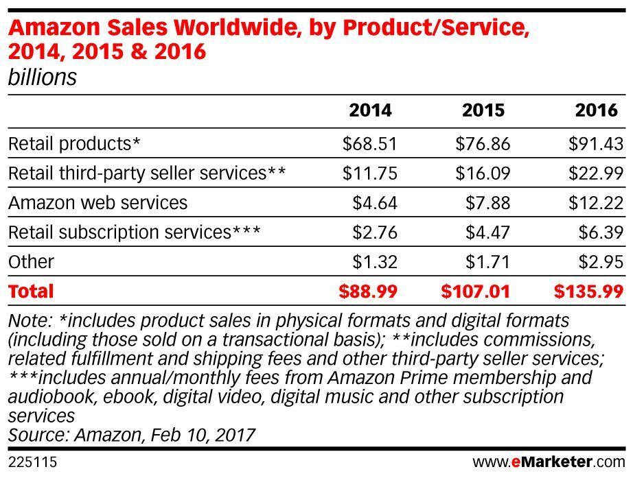 Here's how the @Amazon deal for @WholeFoods came to be: https://t.co/TdbDrUc6Kf https://t.co/D2ABBRfjFO