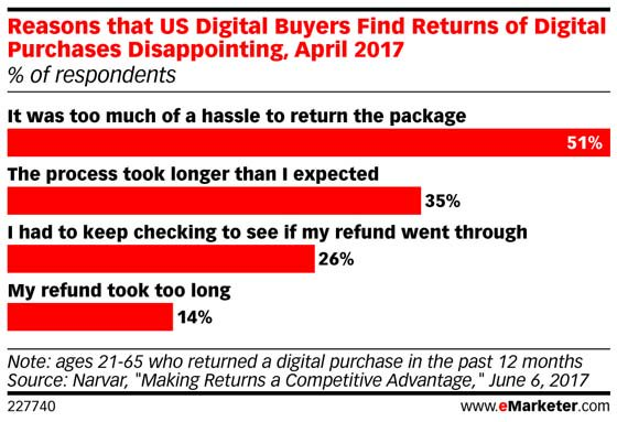 Many #digital shoppers don't like the process of returning purchases that were made online: https://t.co/hJpilU4Ej2 https://t.co/XdIJcq7PKp