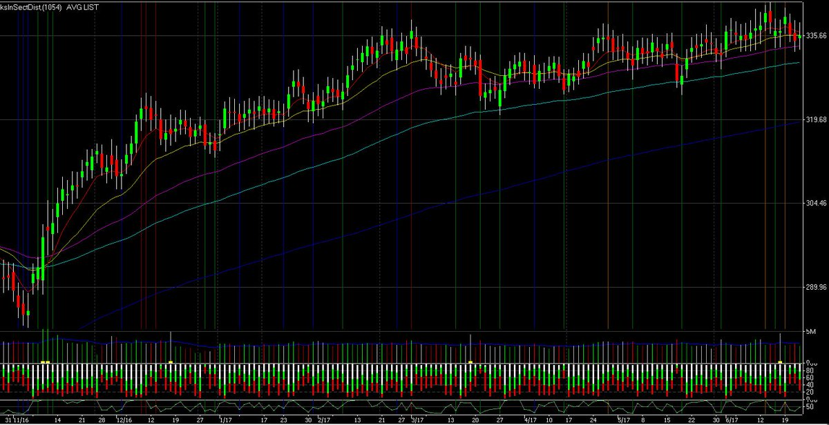 Daily chart of unweighted avg of liquid stocks. +0.29% RSI2=46.57 $spy