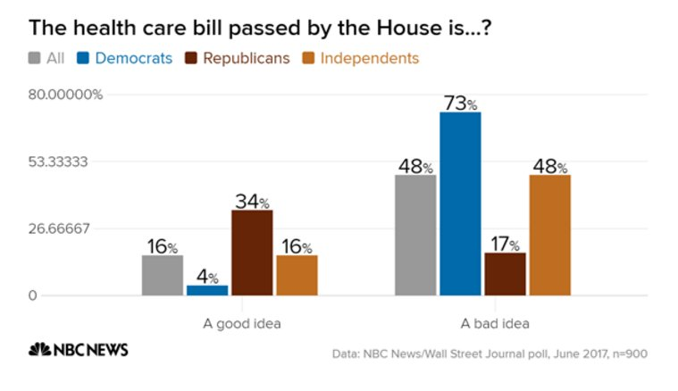 Jesus. New NBC poll:  Only 16% say GOP health bill is a good idea.  Only 34% of *Republicans* say this.  https://t.co/9McdrNtoS2