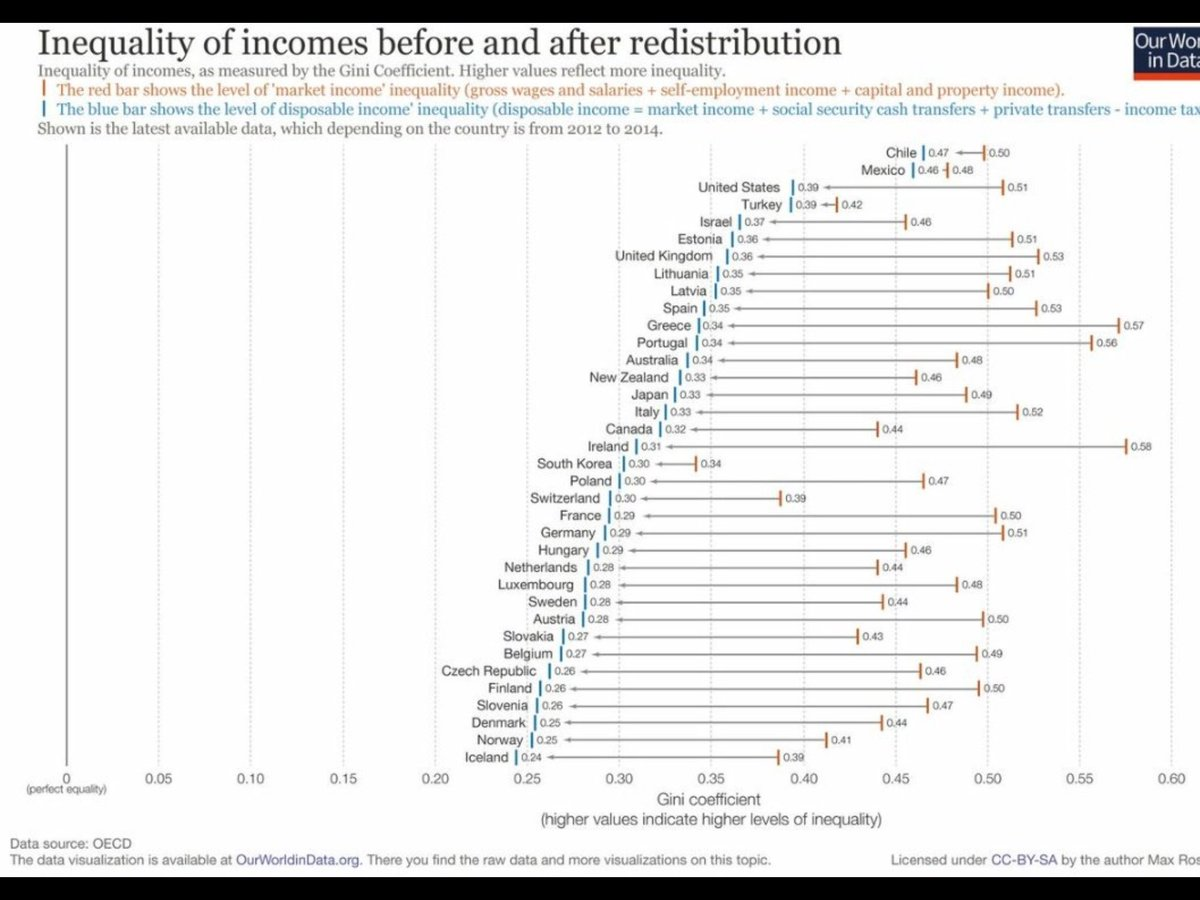 Income #inequality before redistribution high in Germany (same as US!) &amp; lower afterwards. Shows problems with equality of opportunity. #in <br>http://pic.twitter.com/klec2rlMtb