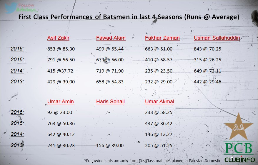 Top BATTING contenders for PAKISTAN&#39;s next #Test Squad mentioned along with their #FirstClass performances of last few seasons. #cricket <br>http://pic.twitter.com/cUjisYcElY