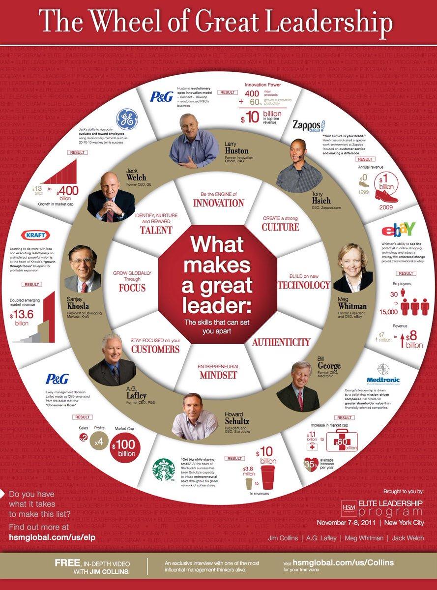 The Wheel of #Leadership!! #CognitivebyShaily #Innovation #GrowthHacking #bigdata #creativity #defstar5 #IoT #retail #socialmedia #Marketing<br>http://pic.twitter.com/PtygiBsUPe