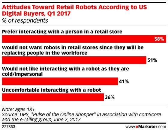 #Robots in the store? No, thanks: https://t.co/4ZeKckNbO2 https://t.co/SxNMoz7JQE