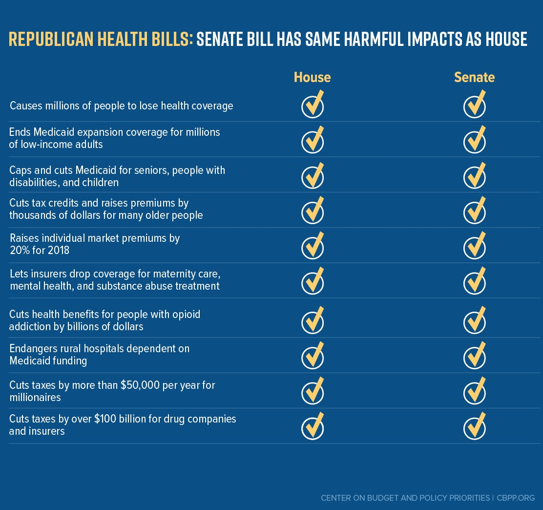 A health bill by any other name would take coverage away from millions of people and give tax cuts to the wealthy.  #HealthCareBill https://t.co/KLjjszHM27