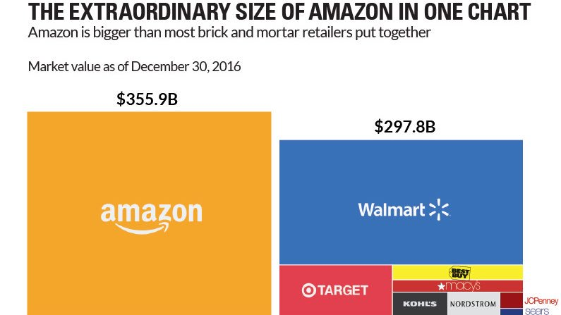 Did you know? Already 90% of @Amazon profit comes from the #cloud business #aws also they are huge in the #retail business #CloudComputing<br>http://pic.twitter.com/QG10VKsBs0