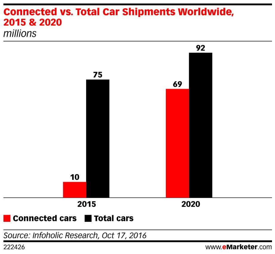 The connected #car opportunity is here: https://t.co/BRc9vkYkSL https://t.co/PI6Ny0XKx4