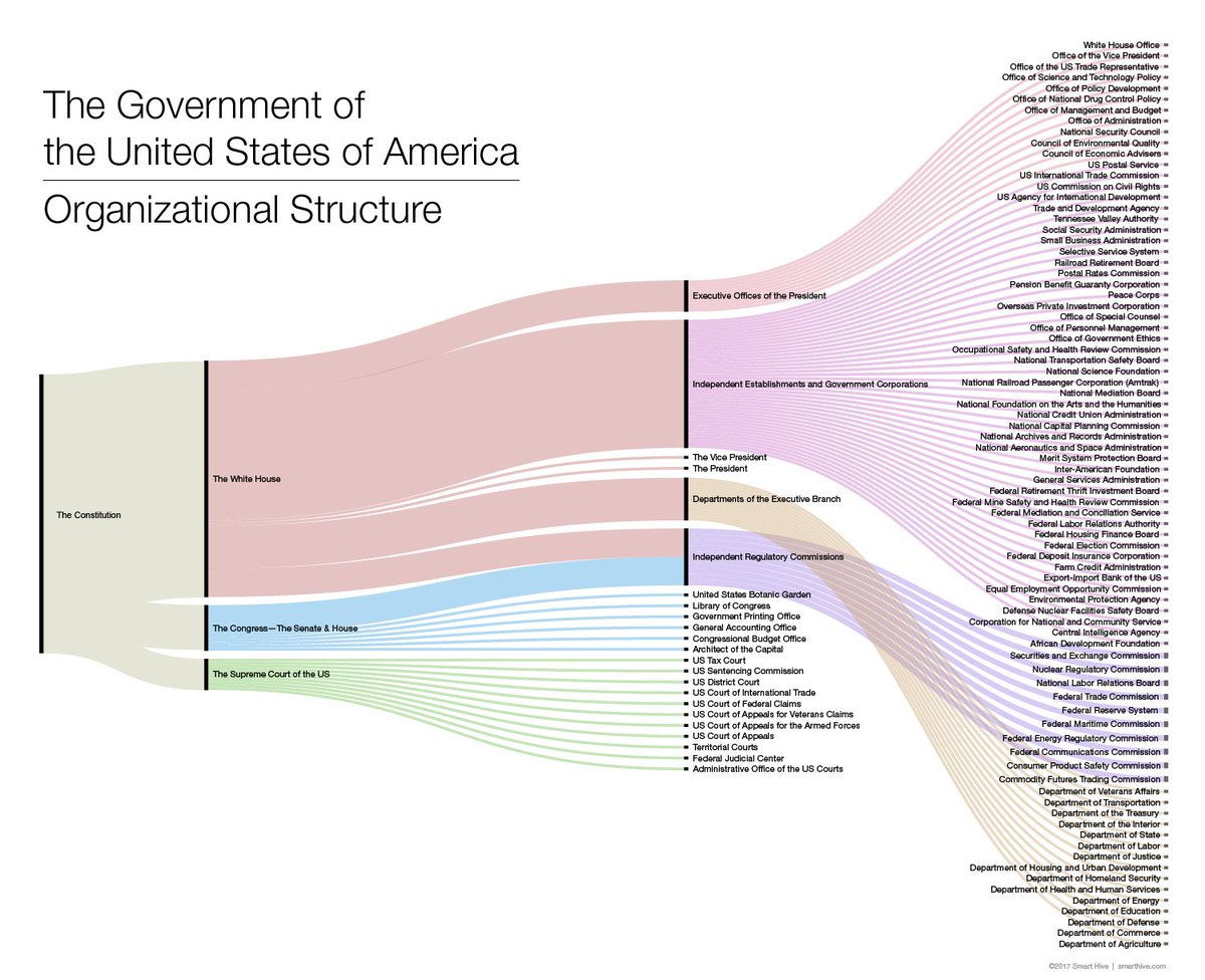 Carla januska on twitter us gov org chart as a sankey diagramour carla januska on twitter us gov org chart as a sankey diagramour federal organizational structure infodesign altavistaventures Image collections