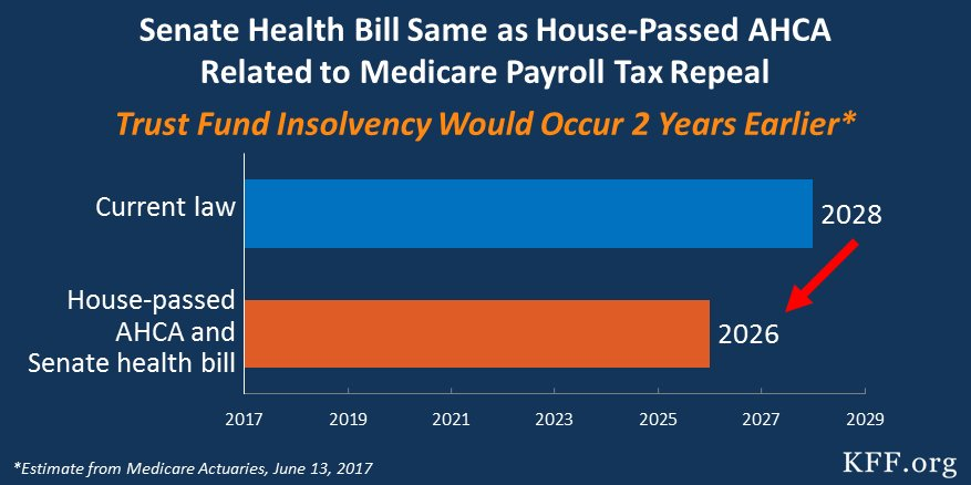 Senate bill same as #AHCA wrt #Medicare high-earner payroll tax repeal; weakens HI trust fund, depleted 2 yrs earlier than under current law <br>http://pic.twitter.com/002myE2Uvp