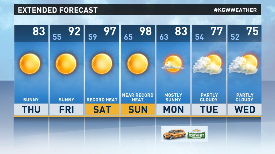 You ready for a hot weekend, Portland? #pdxtst #kgwweather  http:// on.kgw.com/forecast  &nbsp;  <br>http://pic.twitter.com/Y5227ZYXwy