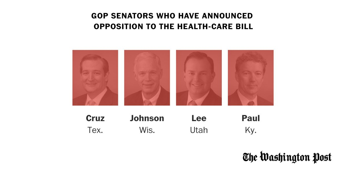 Four GOP senators just announced opposition to the health-care bill in its current form. Three nays would kill it. https://t.co/P1KXUByMtQ