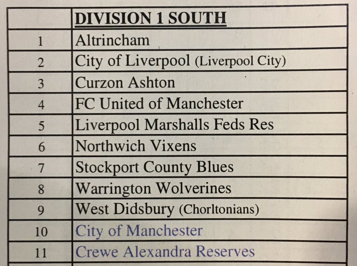 This is how the NWWRFL Div 1 South will look for 2017/18  League will start on 3/9/17 #NewSeason #NewStart <br>http://pic.twitter.com/r624rEGLXx