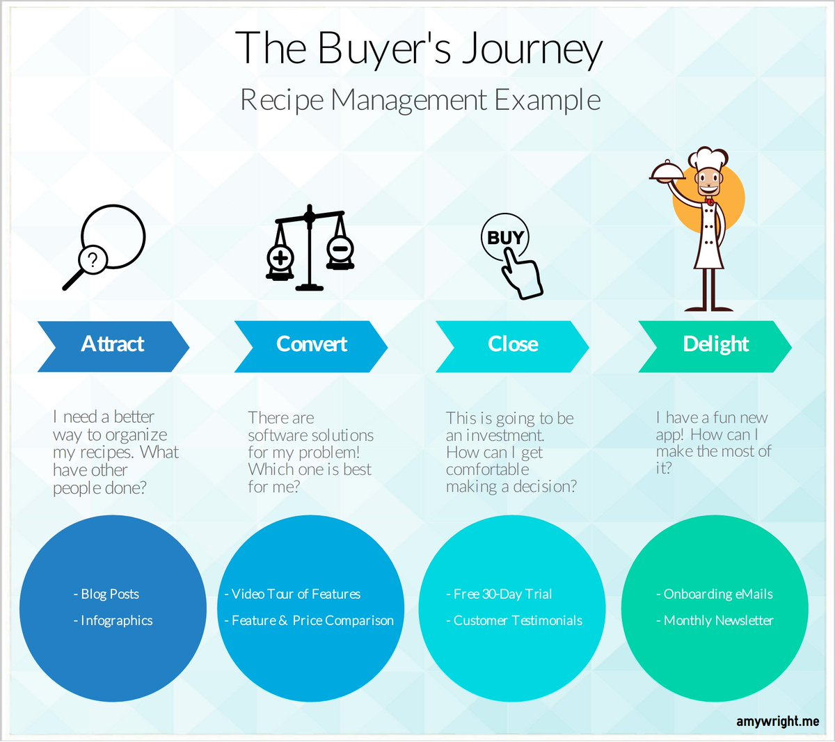 Why the Buyer's Journey is the Hero of Content Strategy    https:// shar.es/1Bvzxx  &nbsp;   via @socialmedia2day #ContentMarketing #ContentStrategy <br>http://pic.twitter.com/C0bPWKZmAj