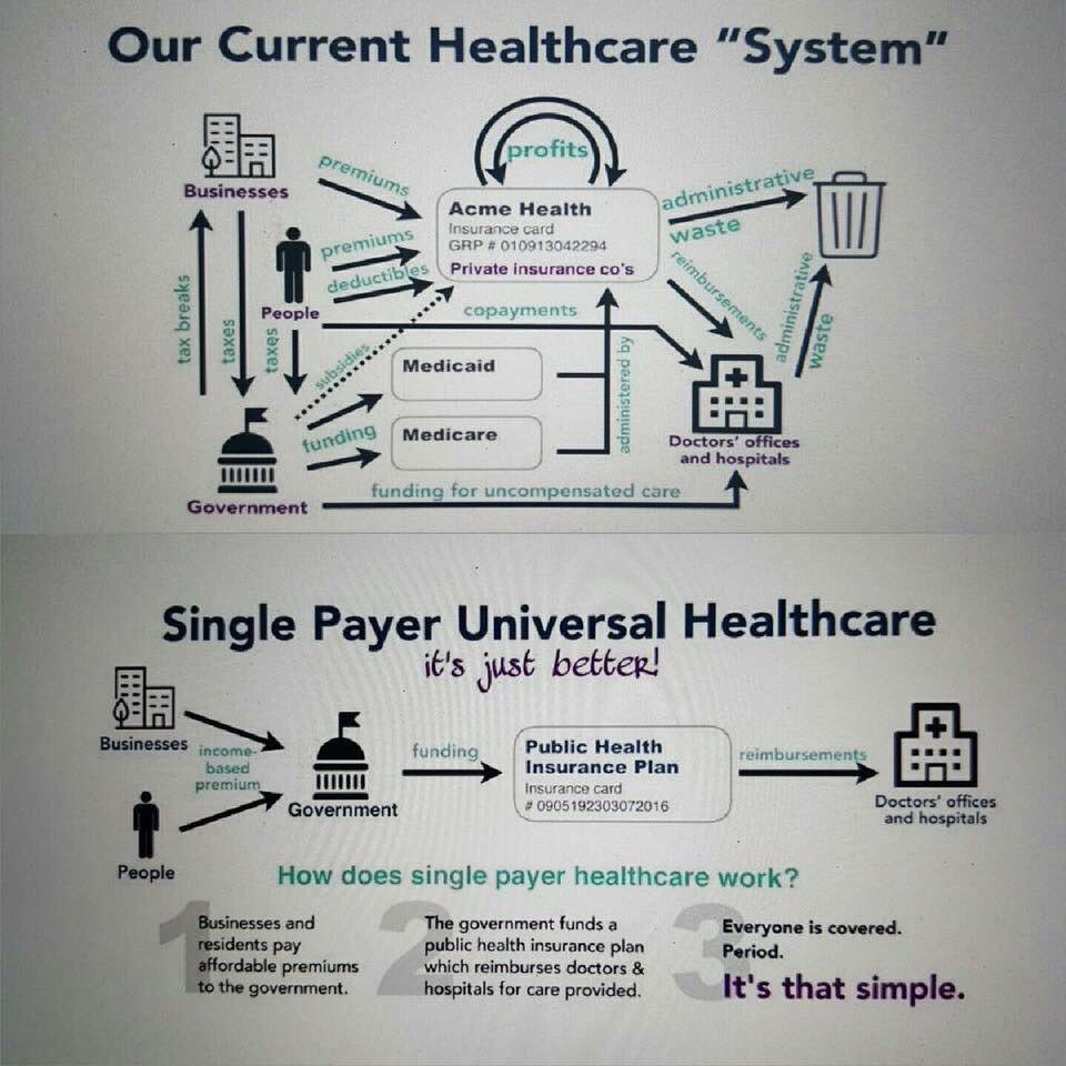 It&#39;s simpler, covers everyone &amp; saves billions. Time for America to join the rest of the world. #HealthCareBill #SinglePayer #MedicareForAll<br>http://pic.twitter.com/MQb0aecQsu