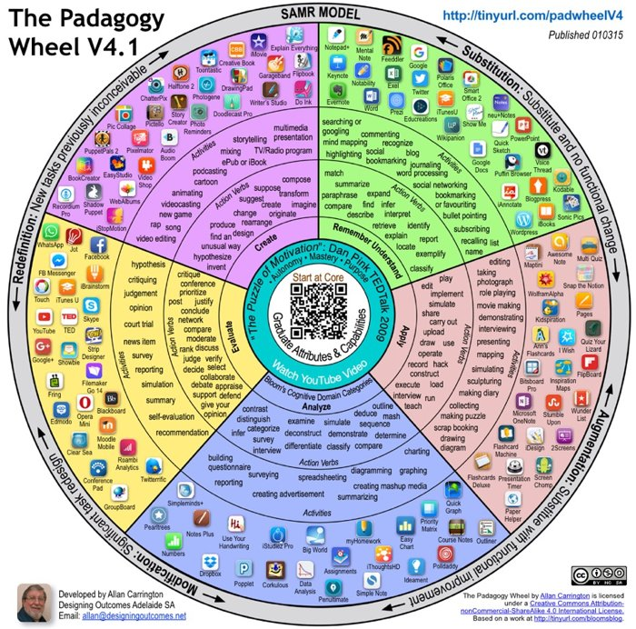 The Padagogy Wheel – It's Not About The Apps, It's About The Pedagogy - TeachThought PD  http:// buff.ly/2sF6vfD  &nbsp;   #edtech #education<br>http://pic.twitter.com/09fK0RqOft
