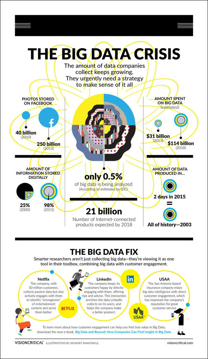 What is the #BIG #data crisis?   #weather #bigdata #IOT #media #video #internet #audio #socialnetwork #tech #question #howto #datascience<br>http://pic.twitter.com/kYeeXA23BS