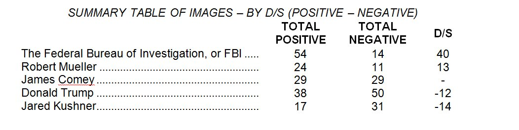 Here are the fav/unfav numbers in the new NBC/WSJ poll --  including our first look at Jared Kushner